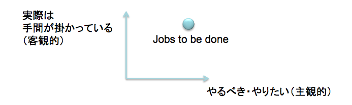 Jobs to be done.png
