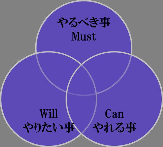 三つの輪.png
