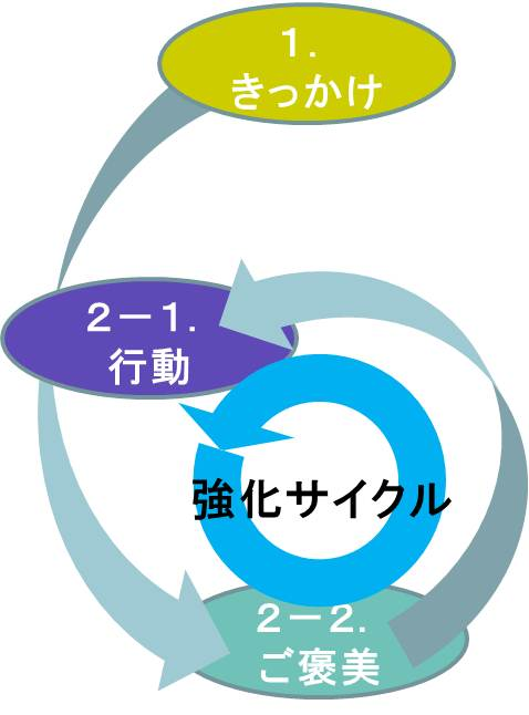 きっかけ→行動→ご褒美の6.jpg.png