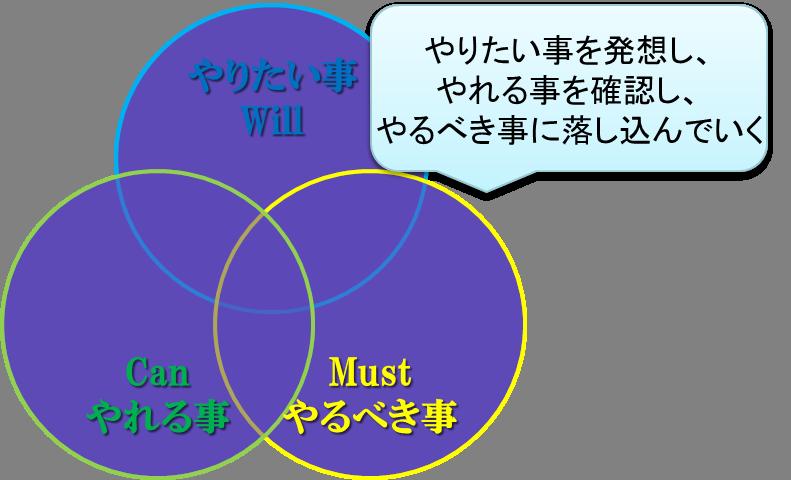 三つの輪(やりたいが上)80%.png
