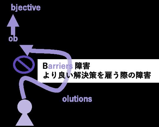 JOBSメソッド®︎ JOBSフレームの概念図