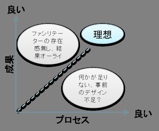 図1 プロセス-成果.png
