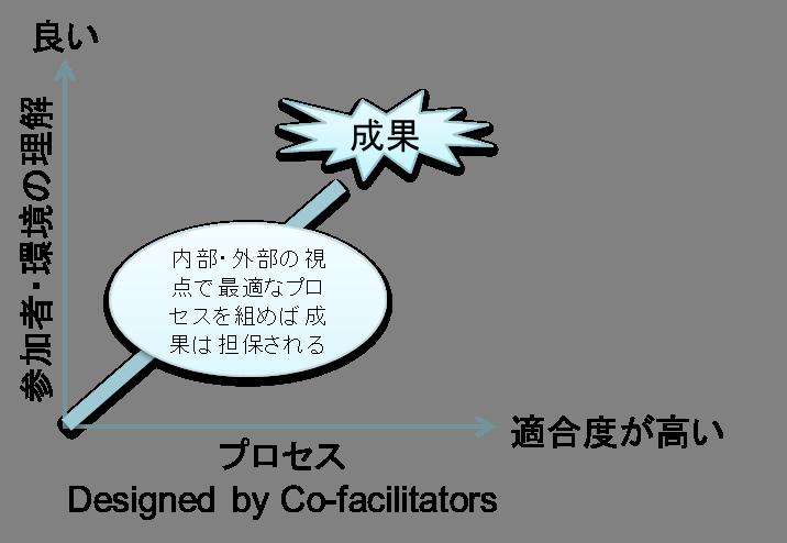 図2 参加者ープロセス.png