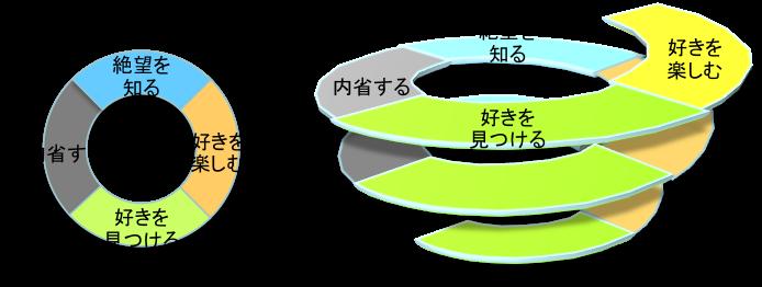 スパイラルアップ(好楽絶望内省)1.png